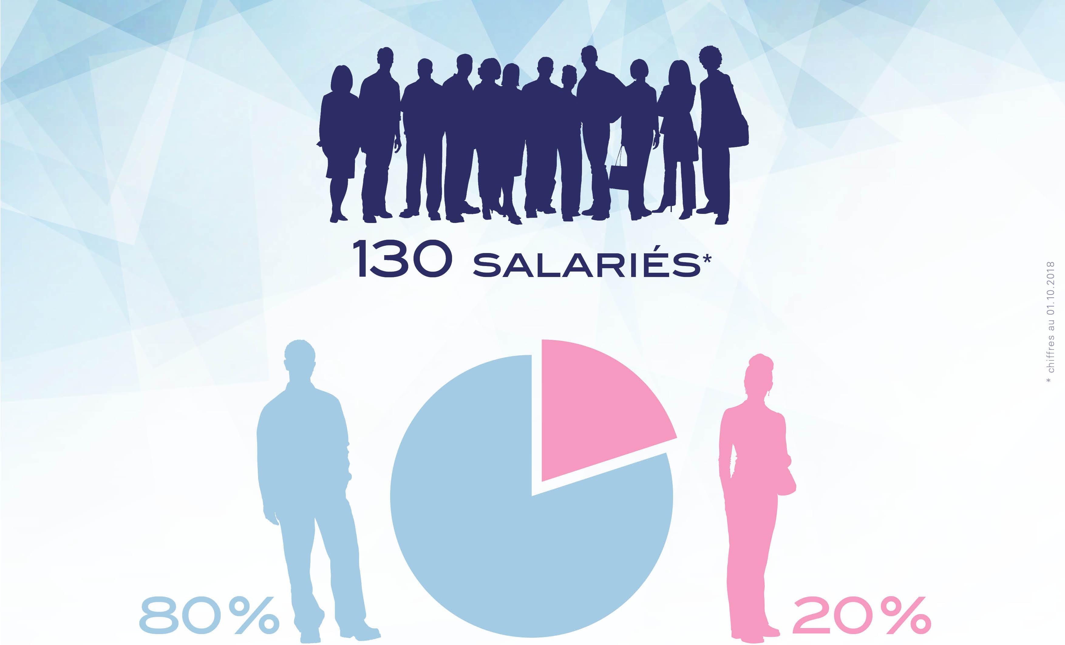 salariat201810