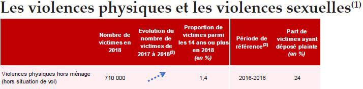 rapportCVS2019tableau4